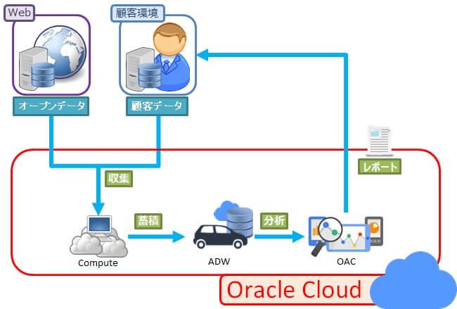 Autonomous Data Warehouse と Analytics Cloudで行うデータ分析について~分析環境の構築・基本的な分析編~ 01