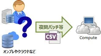 Autonomous Data Warehouse と Analytics Cloudで行うデータ分析について~分析環境の構築・基本的な分析編~ 02