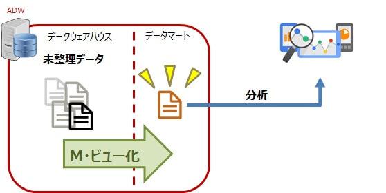 Autonomous Data Warehouse と Analytics Cloudで行うデータ分析について~分析環境の構築・基本的な分析編~ 10