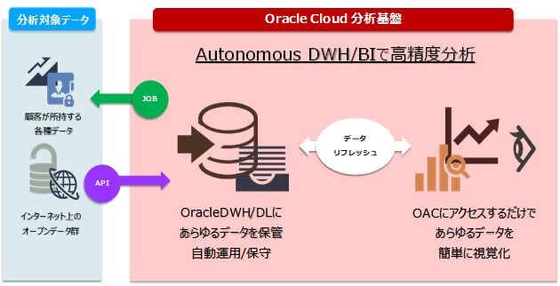 Autonomous Data Warehouse と Analytics Cloudで行うデータ分析について~分析環境の構築・基本的な分析編~ 19