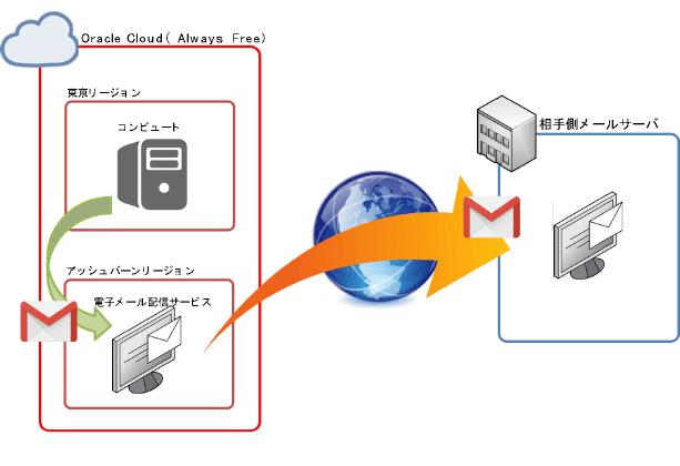 Oracle Cloudの電子メール配信サービスを利用したアラート通知 ~PostfixによるSASL認証を用いたアラート通知~01