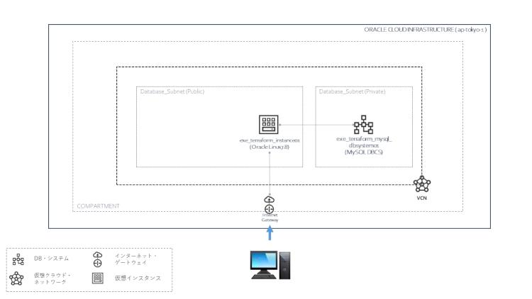 Terraform入門 ~TerraformでOCIのMySQL DBCS構築~