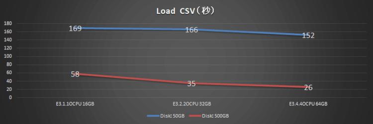 MySQL Database Serviceのパフォーマンス調査(ディスクサイズによる性能比較)
