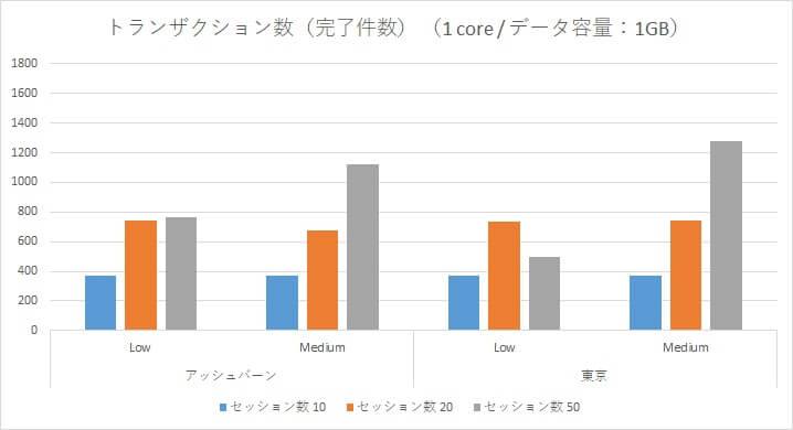 Oracle Autonomous Data Warehouse Cloud 性能検証~アッシュバーン/東京リージョン負荷比較~-01