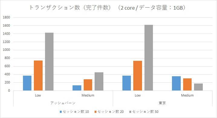 Oracle Autonomous Data Warehouse Cloud 性能検証~アッシュバーン/東京リージョン負荷比較~-02