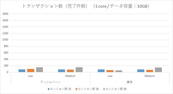 Oracle Autonomous Data Warehouse Cloud 性能検証~アッシュバーン/東京リージョン負荷比較~-03