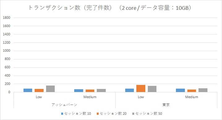 Oracle Autonomous Data Warehouse Cloud 性能検証~アッシュバーン/東京リージョン負荷比較~-04
