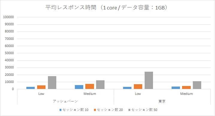 Oracle Autonomous Data Warehouse Cloud 性能検証~アッシュバーン/東京リージョン負荷比較~-05