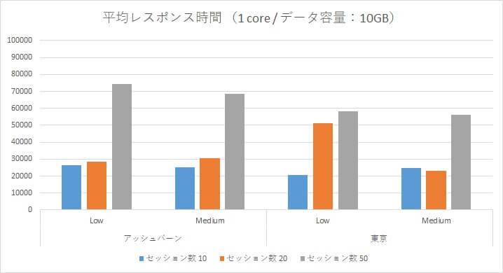Oracle Autonomous Data Warehouse Cloud 性能検証~アッシュバーン/東京リージョン負荷比較~-06
