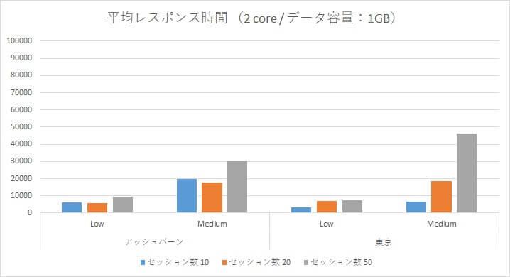 Oracle Autonomous Data Warehouse Cloud 性能検証~アッシュバーン/東京リージョン負荷比較~-07