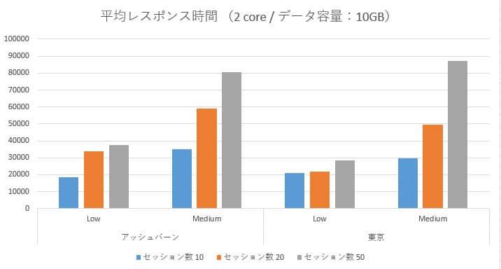 Oracle Autonomous Data Warehouse Cloud 性能検証~アッシュバーン/東京リージョン負荷比較~-08