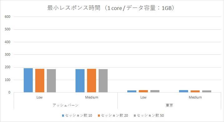 Oracle Autonomous Data Warehouse Cloud 性能検証~アッシュバーン/東京リージョン負荷比較~-10