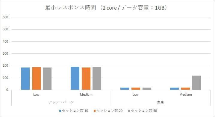 Oracle Autonomous Data Warehouse Cloud 性能検証~アッシュバーン/東京リージョン負荷比較~-11