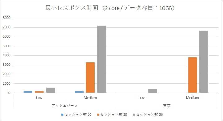 Oracle Autonomous Data Warehouse Cloud 性能検証~アッシュバーン/東京リージョン負荷比較~-12