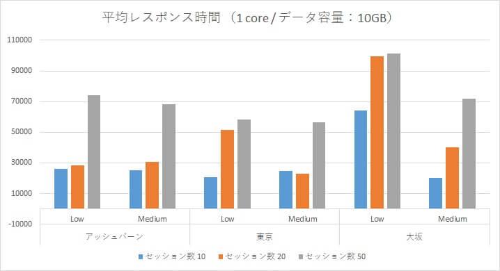 Oracle Autonomous Data Warehouse Cloud 性能検証~アッシュバーン・東京リージョン・大阪リージョンとの負荷比較~
